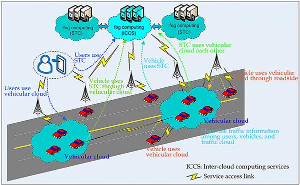 """""""Fog computing"""" có thể được ứng dụng cho mạng giao thông thông minh để tránh va chạm."""