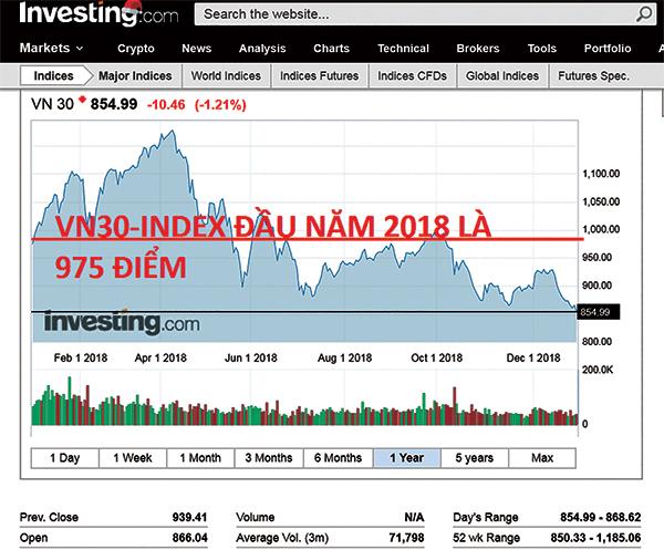 Đồ thị Chỉ số VN30-Index của nước ta năm 2018. Đồ họa: TRẦN ĐĂNG