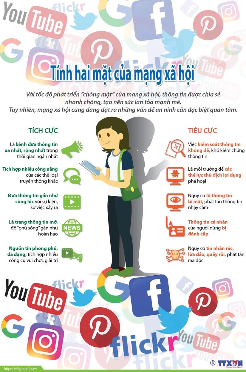 Mạng xã hội và những mặt trái đáng lưu tâm