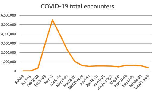 Xu hướng của các cuộc tấn công theo chủ đề COVID-19 năm 2020. Ảnh: microsoft.com