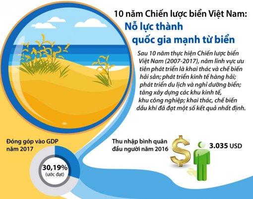 10 năm Chiến lược Biển Việt Nam: Nhiều kết quả đáng ghi nhận