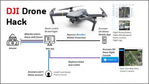 Tiết lộ cách tin tặc xâm nhập tài khoản các thiết bị bay không người lái của hãng DJI Drone
