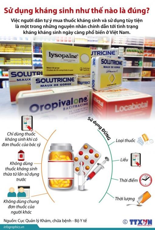 Sử dụng kháng sinh như thế nào là đúng cách?