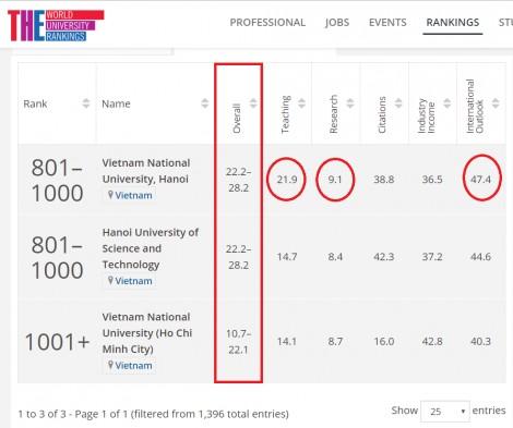 Three Vietnamese universities enter Times Higher Education rankings