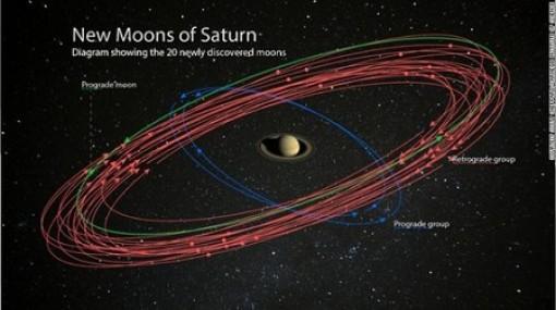 """Sao Thổ trở thành """"Vua mặt trăng"""" mới của vũ trụ"""