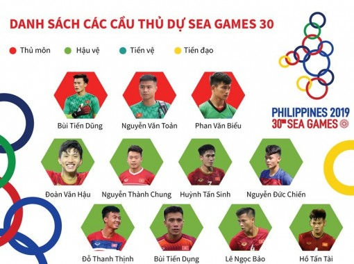 Danh sách chi tiết cầu thủ U22 Việt Nam tham dự SEA Games 30