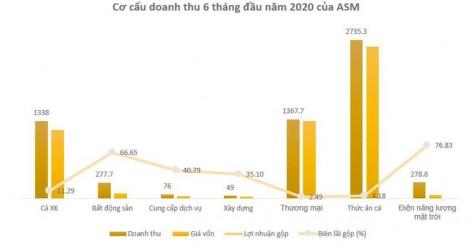 Quý II-2020 lãi 161 tỉ đồng, tăng trưởng 34,5% so với cùng kỳ