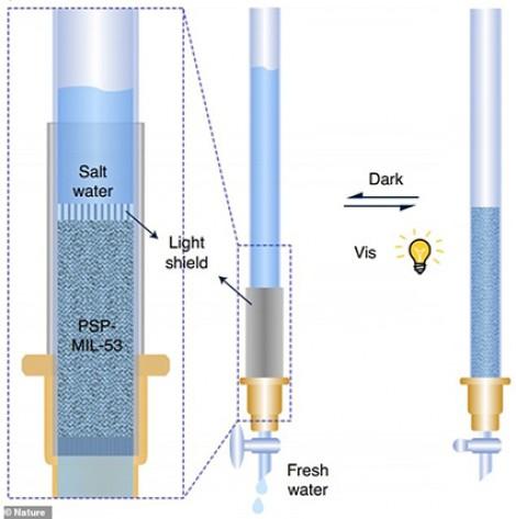 Công nghệ ngọt hóa  nước biển bằng ánh nắng