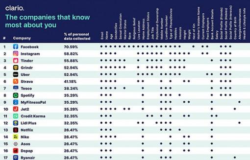 Dữ liệu người dùng trên mạng xã hội bị khai thác như thế nào?
