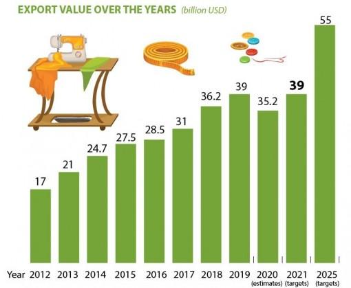Garment-textile sector eyes 39 billion USD in export value