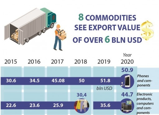 Eight commodities see export value of over 6 billion USD