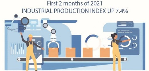 Two-month industrial production index up 7.4%
