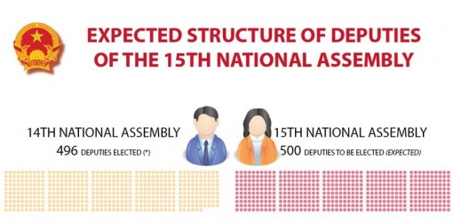 Expected structure of deputies of 15th National Assembly