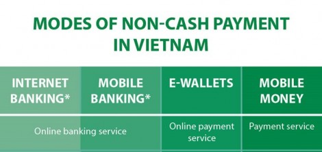Modes of non-cash payment in Vietnam