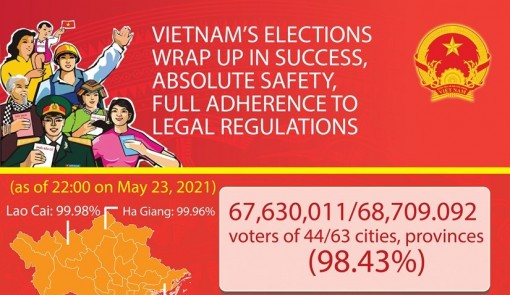 Vietnam's elections wrap up in success