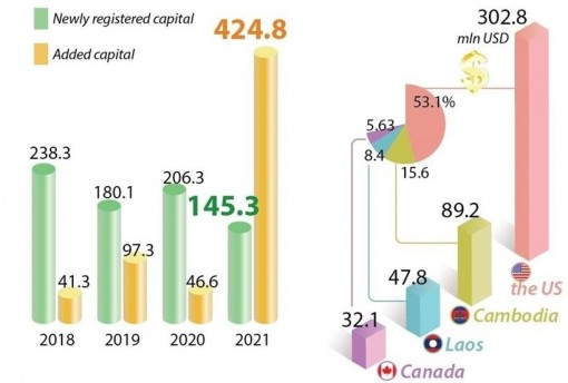 Vietnam's overseas investment rises by 2-3 times