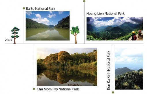 Vietnam's national parks named as ASEAN Heritage Parks