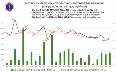 Ngày 19/9: Thêm 10.040 ca mắc COVID-19, trong đó riêng TP HCM có 5.496 ca