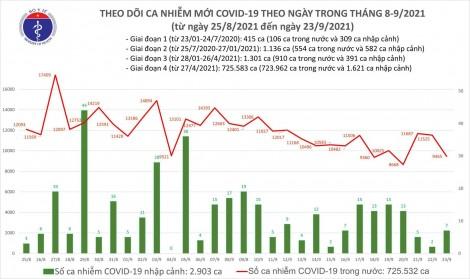 Ngày 23/9: Có 9.472 ca mắc COVID-19, giảm 2.060 ca so với ngày hôm qua
