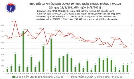 Ngày 24/9: Ghi nhận 8.537 ca mắc COVID-19, thấp nhất trong hơn 1 tháng qua của đợt dịch này