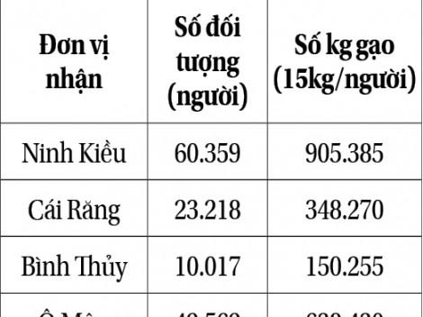Cần Thơ tiếp nhận hơn 3.615 tấn gạo và phân bổ cho người dân gặp khó khăn