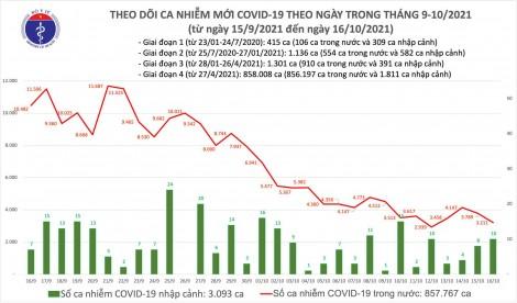 Ngày 16/10: Có 3.211 ca mắc COVID-19 tại 48 tỉnh, thành phố, giảm 578 ca so với hôm qua