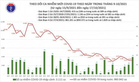 Ngày 17/10: Có 3.193 ca mắc COVID-19, riêng TP HCM là 1.059 ca; số tử vong giảm còn 63 ca